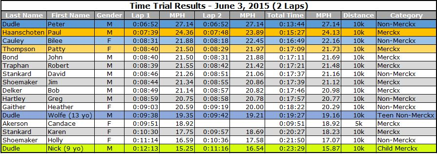 June 3 Results